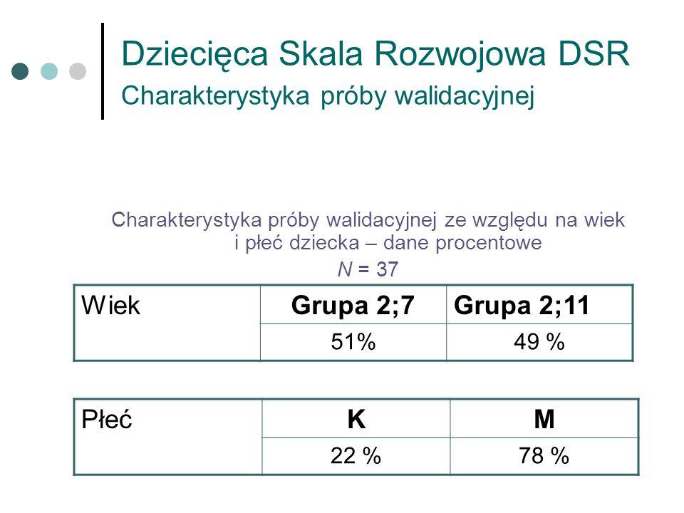 Dziecięca Skala Rozwojowa DSR Charakterystyka próby walidacyjnej WiekGrupa 2;7Grupa 2;11 51%49 % Charakterystyka próby walidacyjnej ze względu na wiek
