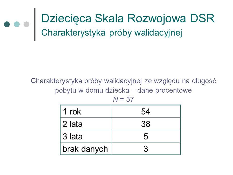 Dziecięca Skala Rozwojowa DSR Charakterystyka próby walidacyjnej Charakterystyka próby walidacyjnej ze względu na długość pobytu w domu dziecka – dane