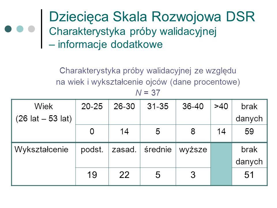 Dziecięca Skala Rozwojowa DSR Charakterystyka próby walidacyjnej – informacje dodatkowe Charakterystyka próby walidacyjnej ze względu na wiek i wykszt