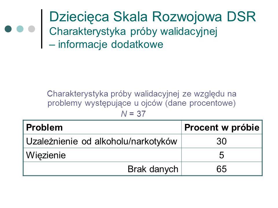 Dziecięca Skala Rozwojowa DSR Charakterystyka próby walidacyjnej – informacje dodatkowe Charakterystyka próby walidacyjnej ze względu na problemy wyst