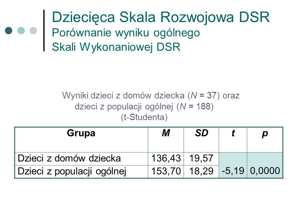 Dziecięca Skala Rozwojowa DSR Porównanie wyniku ogólnego Skali Wykonaniowej DSR Wyniki dzieci z domów dziecka (N = 37) oraz dzieci z populacji ogólnej