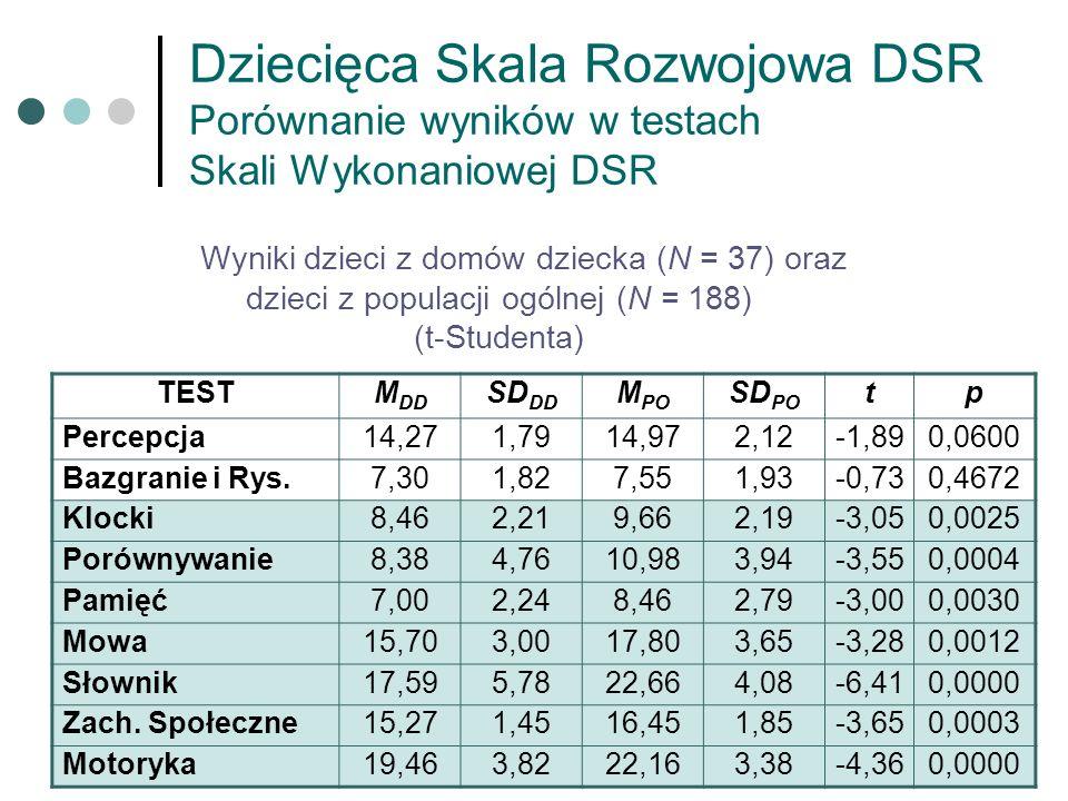 Dziecięca Skala Rozwojowa DSR Porównanie wyników w testach Skali Wykonaniowej DSR Wyniki dzieci z domów dziecka (N = 37) oraz dzieci z populacji ogóln