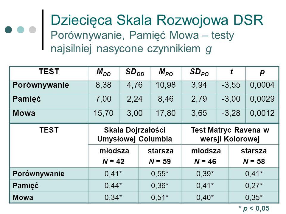 Dziecięca Skala Rozwojowa DSR Porównywanie, Pamięć Mowa – testy najsilniej nasycone czynnikiem g TESTM DD SD DD M PO SD PO tp Porównywanie8,384,7610,9