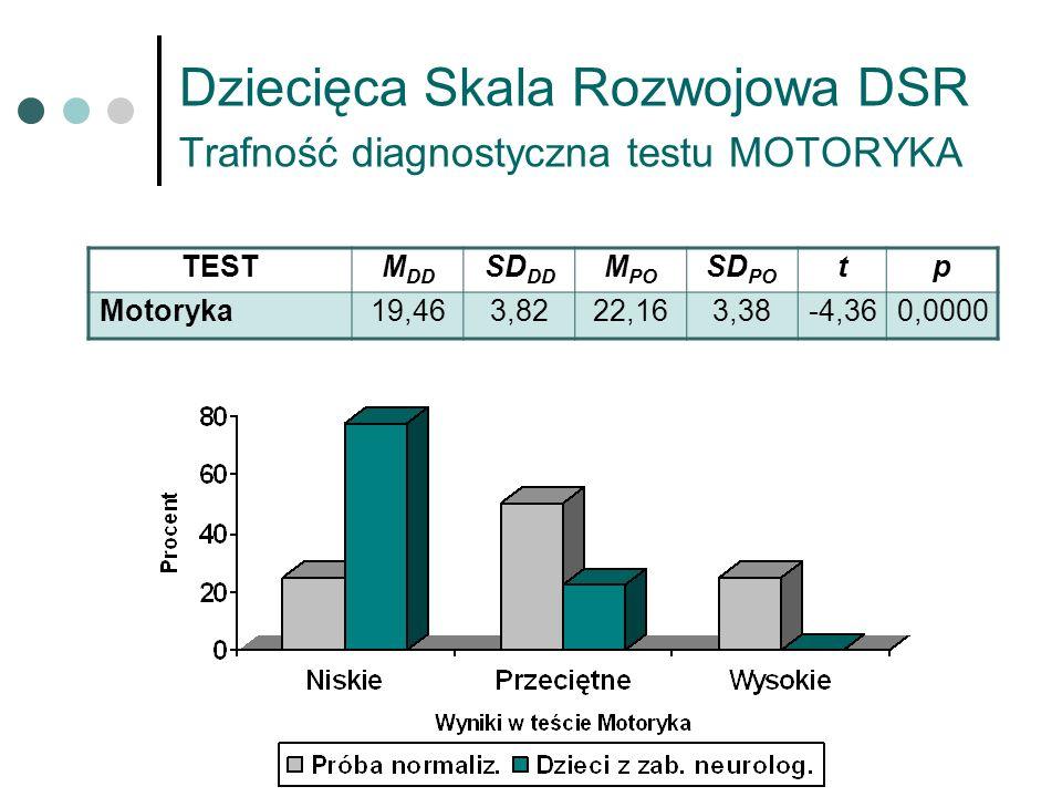 Dziecięca Skala Rozwojowa DSR Trafność diagnostyczna testu MOTORYKA TESTM DD SD DD M PO SD PO tp Motoryka19,463,8222,163,38-4,360,0000