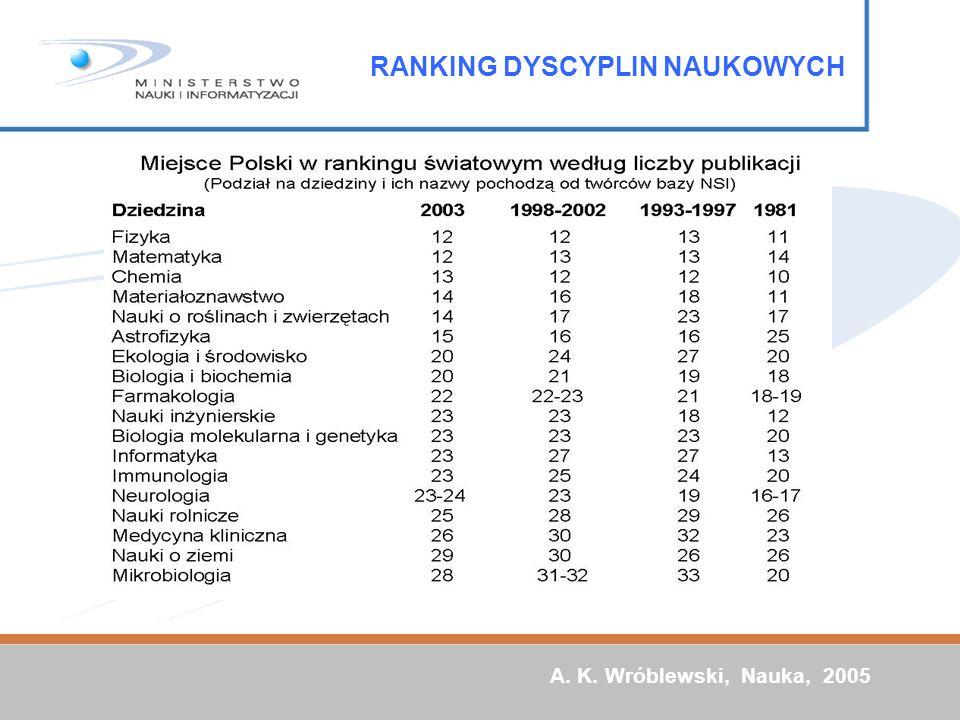RANKING DYSCYPLIN NAUKOWYCH Citation intensity A. K. Wróblewski, Nauka, 2005