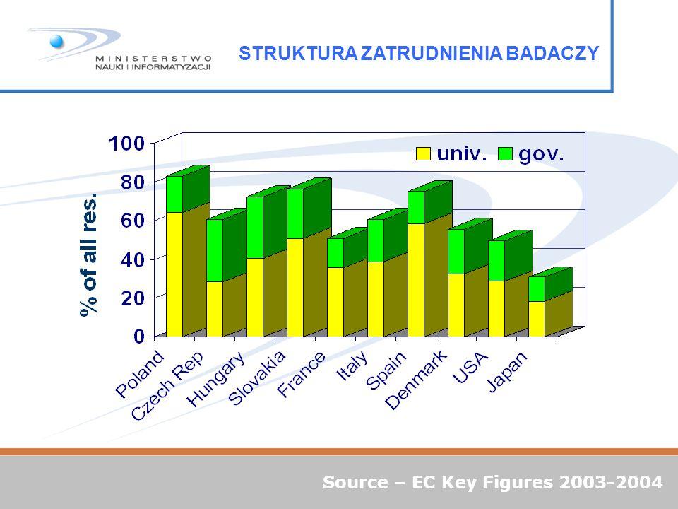 Source – EC Key Figures 2003-2004 STRUKTURA ZATRUDNIENIA BADACZY