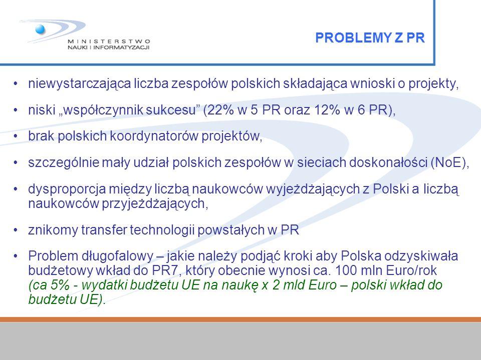 niewystarczająca liczba zespołów polskich składająca wnioski o projekty, niski współczynnik sukcesu (22% w 5 PR oraz 12% w 6 PR), brak polskich koordynatorów projektów, szczególnie mały udział polskich zespołów w sieciach doskonałości (NoE), dysproporcja między liczbą naukowców wyjeżdżających z Polski a liczbą naukowców przyjeżdżających, znikomy transfer technologii powstałych w PR Problem długofalowy – jakie należy podjąć kroki aby Polska odzyskiwała budżetowy wkład do PR7, który obecnie wynosi ca.