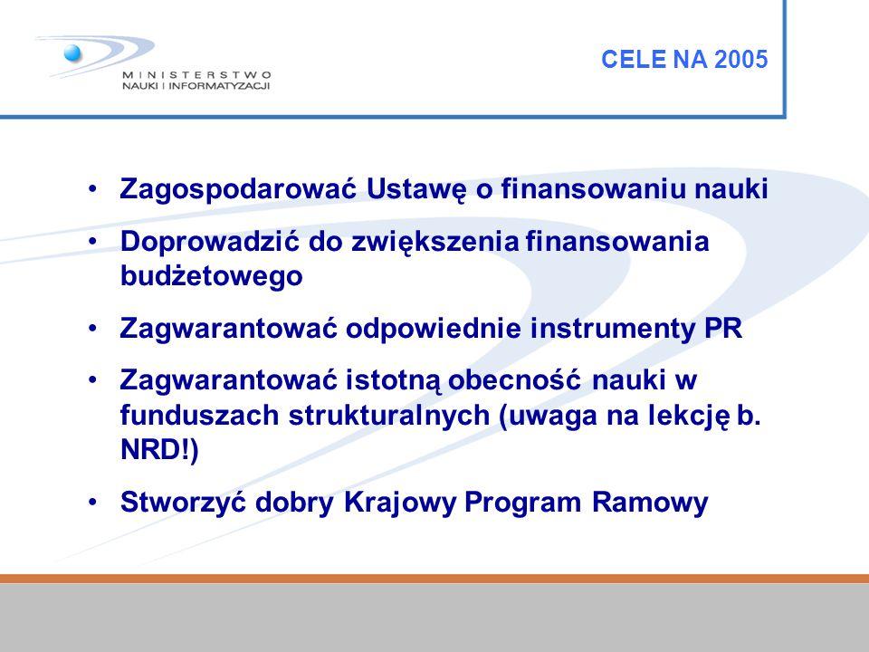CELE NA 2005 Zagospodarować Ustawę o finansowaniu nauki Doprowadzić do zwiększenia finansowania budżetowego Zagwarantować odpowiednie instrumenty PR Zagwarantować istotną obecność nauki w funduszach strukturalnych (uwaga na lekcję b.