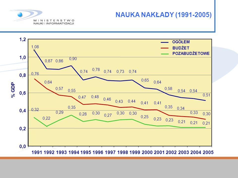 NAUKA NAKŁADY (1991-2005)
