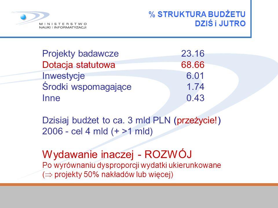 Projekty badawcze23.16 Dotacja statutowa68.66 Inwestycje 6.01 Środki wspomagające 1.74 Inne 0.43 Dzisiaj budżet to ca.