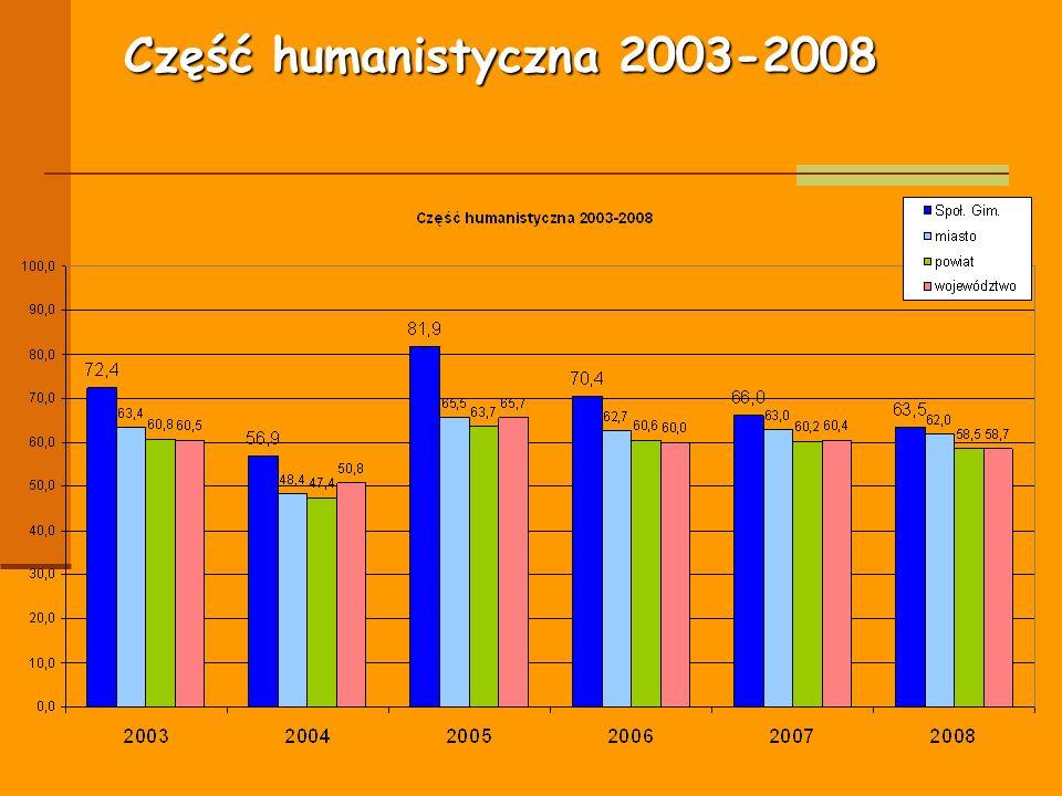 Część humanistyczna 2003-2008