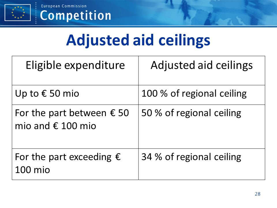 Adjusted aid ceilings Eligible expenditureAdjusted aid ceilings Up to 50 mio100 % of regional ceiling For the part between 50 mio and 100 mio 50 % of regional ceiling For the part exceeding 100 mio 34 % of regional ceiling 28