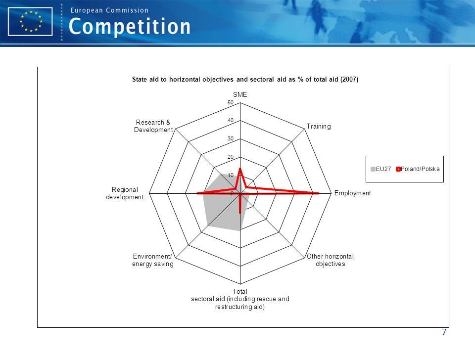 2. The regional aid guidelines (RAG) 8