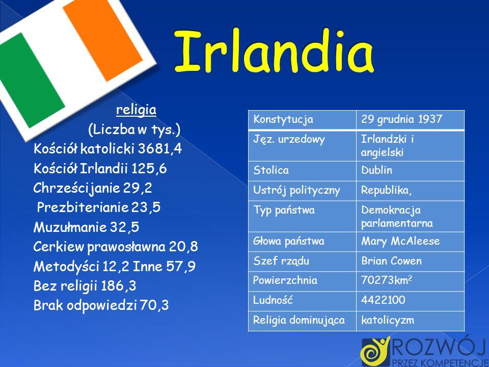 religia (Liczba w tys.) Kościół katolicki 3681,4 Kościół Irlandii 125,6 Chrześcijanie 29,2 Prezbiterianie 23,5 Muzułmanie 32,5 Cerkiew prawosławna 20,