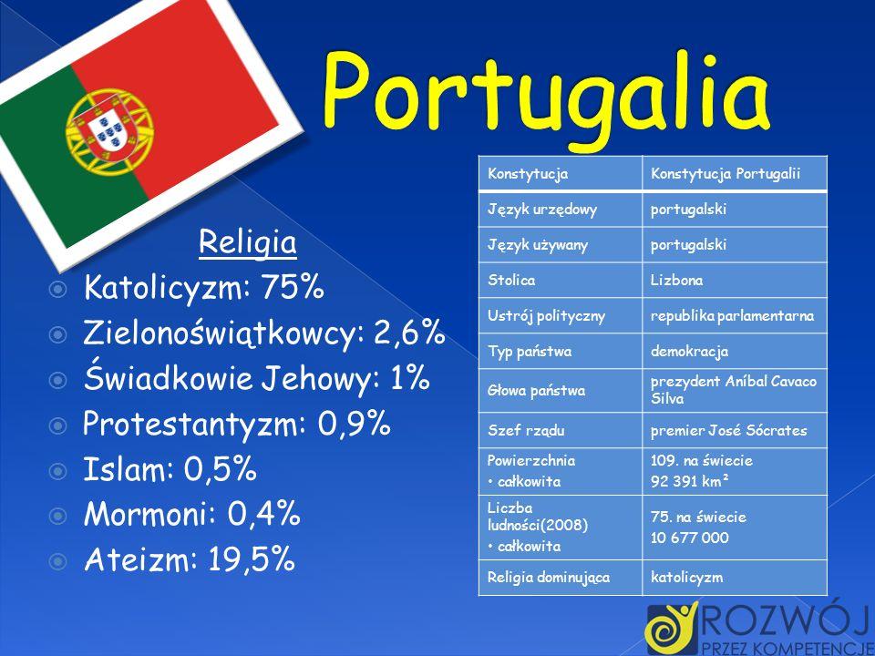 Religia Katolicyzm: 75% Zielonoświątkowcy: 2,6% Świadkowie Jehowy: 1% Protestantyzm: 0,9% Islam: 0,5% Mormoni: 0,4% Ateizm: 19,5% KonstytucjaKonstytuc