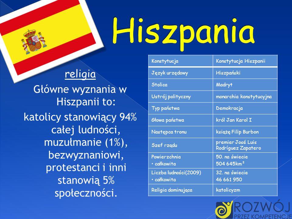 religia Główne wyznania w Hiszpanii to: katolicy stanowiący 94% całej ludności, muzułmanie (1%), bezwyznaniowi, protestanci i inni stanowią 5% społecz