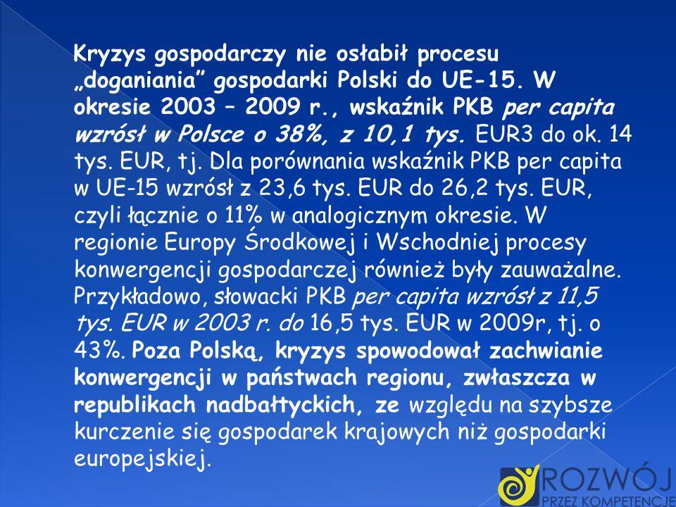 Kryzys gospodarczy nie osłabił procesu doganiania gospodarki Polski do UE-15. W okresie 2003 – 2009 r., wskaźnik PKB per capita wzrósł w Polsce o 38%,