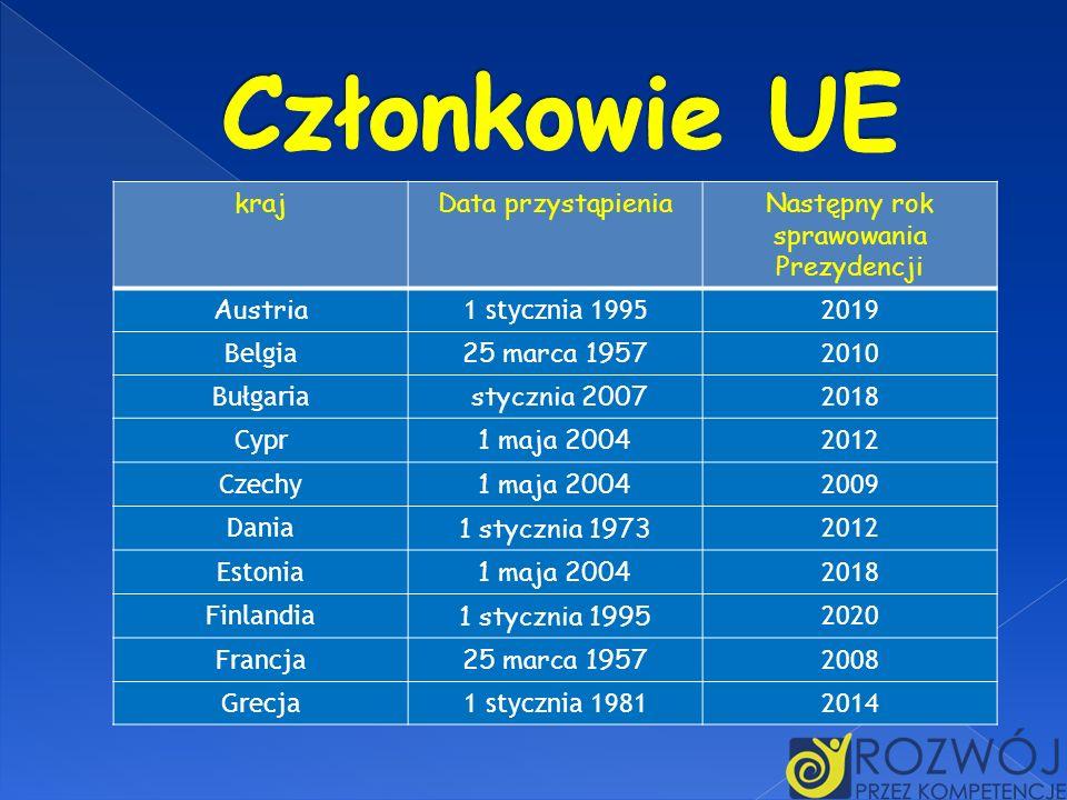 krajData przystąpieniaNastępny rok sprawowania Prezydencji Austria 1 stycznia 19952019 Belgia 25 marca 1957 2010 Bułgaria stycznia 2007 2018 Cypr 1 ma