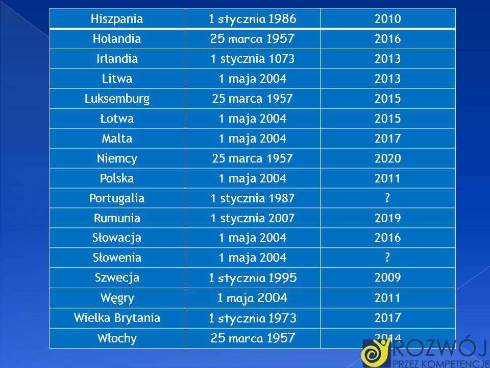 Hiszpania 1 stycznia 1986 2010 Holandia 25 marca 1957 2016 Irlandia1 stycznia 10732013 Litwa1 maja 20042013 Luksemburg25 marca 19572015 Łotwa1 maja 20