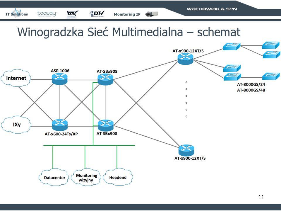 11 Winogradzka Sieć Multimedialna – schemat
