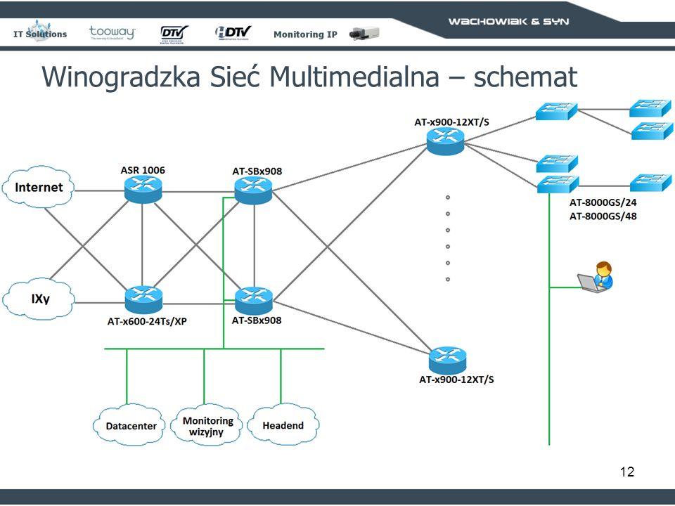 12 Winogradzka Sieć Multimedialna – schemat