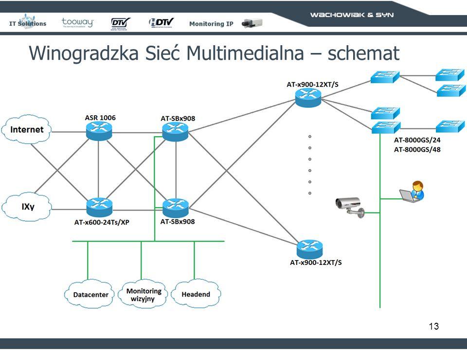 13 Winogradzka Sieć Multimedialna – schemat