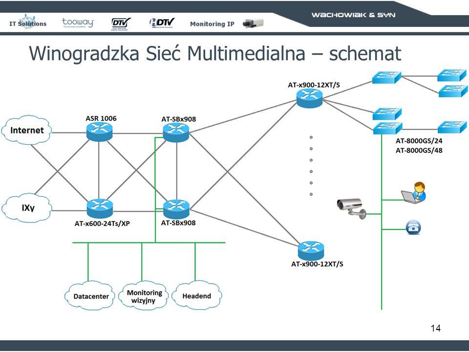 14 Winogradzka Sieć Multimedialna – schemat