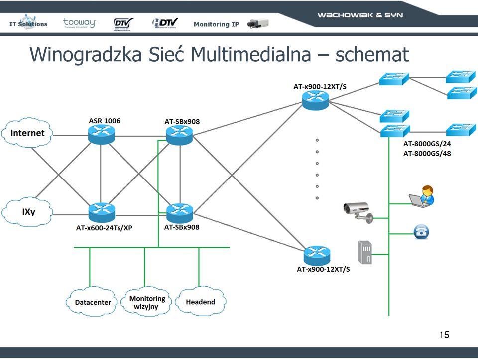 15 Winogradzka Sieć Multimedialna – schemat