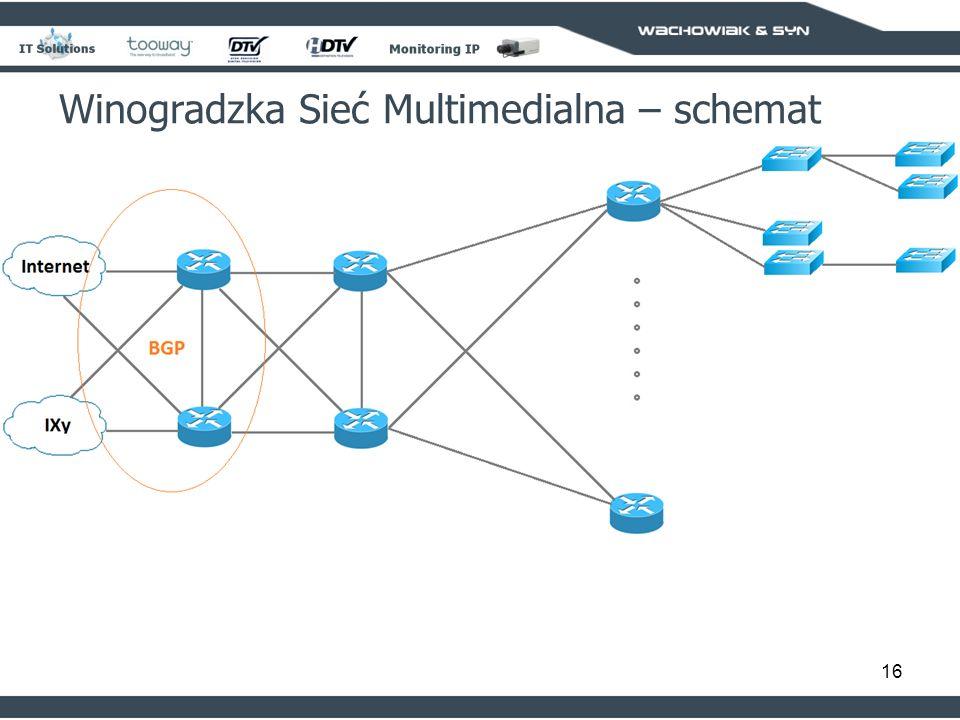16 Winogradzka Sieć Multimedialna – schemat