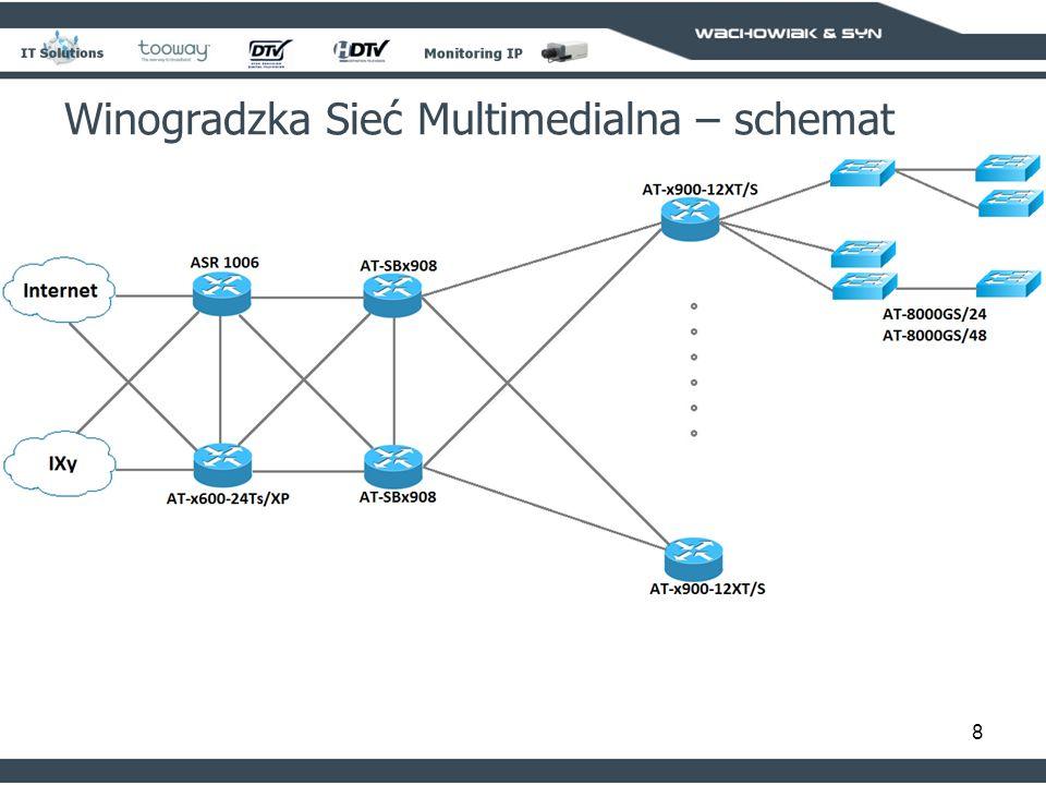 8 Winogradzka Sieć Multimedialna – schemat