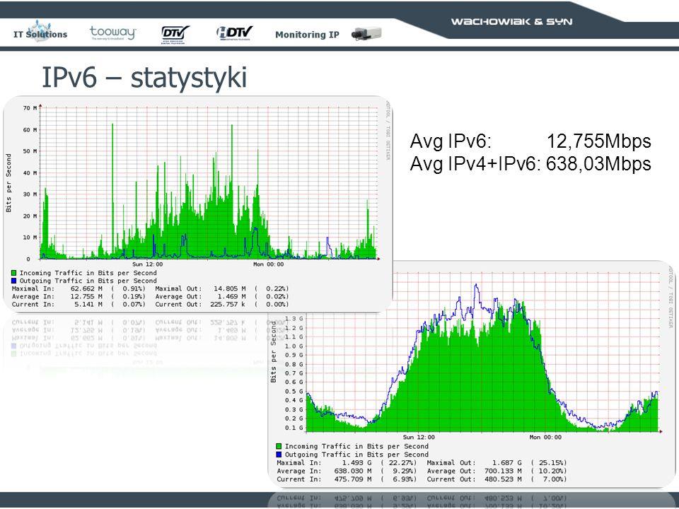 94 IPv6 – statystyki Avg IPv6:12,755Mbps Avg IPv4+IPv6:638,03Mbps
