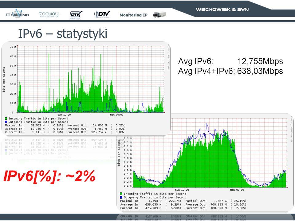 95 IPv6 – statystyki Avg IPv6:12,755Mbps Avg IPv4+IPv6:638,03Mbps IPv6[%]: ~2%