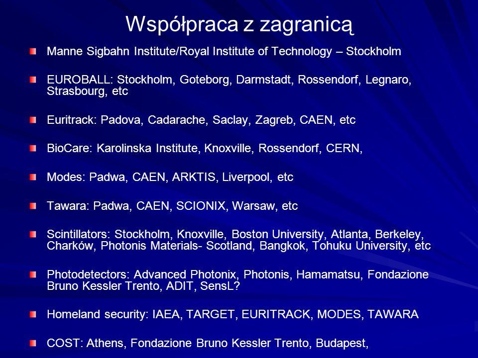 Współpraca z zagranicą Manne Sigbahn Institute/Royal Institute of Technology – Stockholm EUROBALL: Stockholm, Goteborg, Darmstadt, Rossendorf, Legnaro