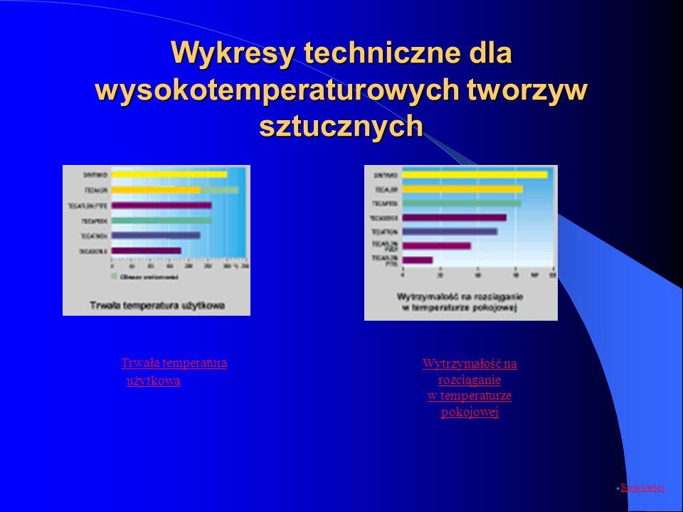 Wykresy techniczne dla wysokotemperaturowych tworzyw sztucznych Trwała temperatura użytkowa Trwała temperatura użytkowa Wytrzymałość na rozciąganie w