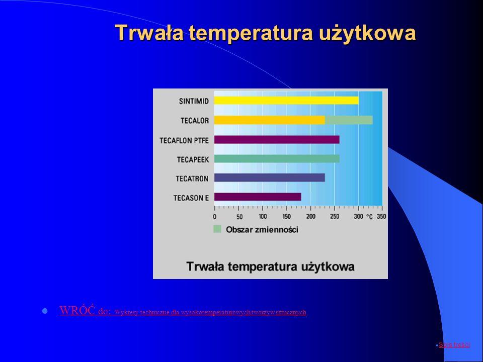 Trwała temperatura użytkowa WRÓĆ do: Wykresy techniczne dla wysokotemperaturowych tworzyw sztucznych WRÓĆ do: Wykresy techniczne dla wysokotemperaturo