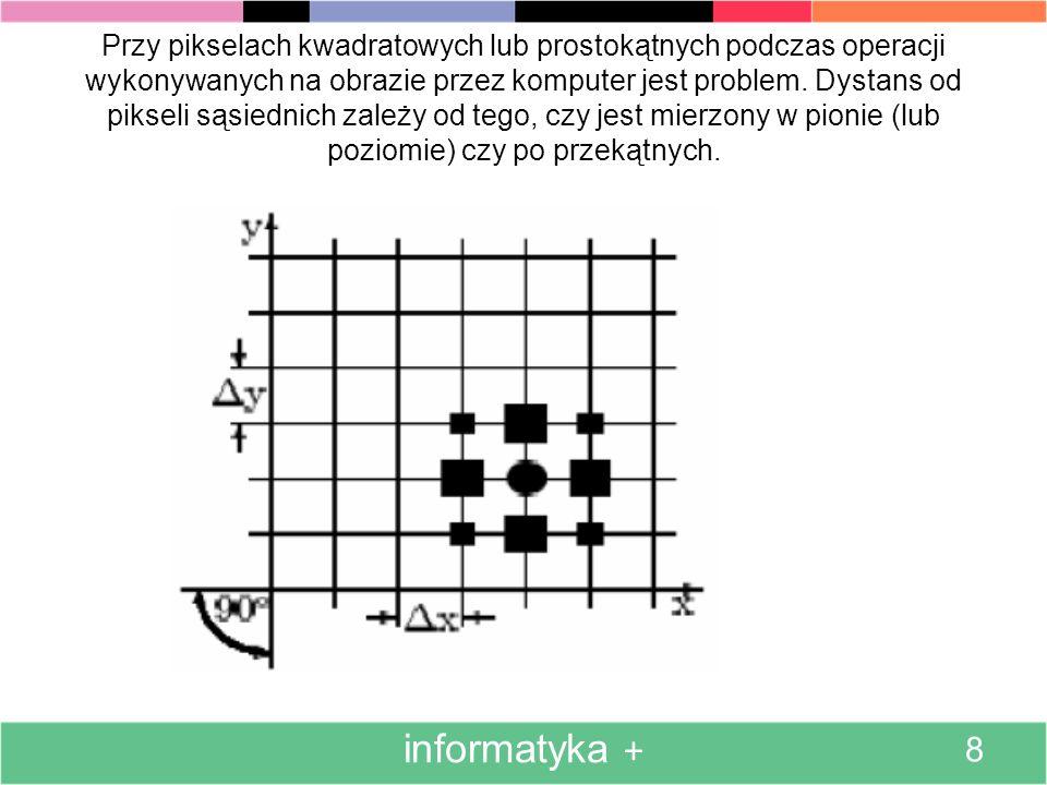 Przy każdej cyfrowej reprezentacji obrazu jego powierzchnia dzielona jest na rozłączne obszary, zwane pikselami. informatyka + 7