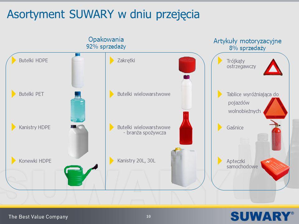Asortyment SUWARY w dniu przejęcia Opakowania 92% sprzedaży Artykuły motoryzacyjne 8% sprzedaży Butelki HDPE Butelki PET Kanistry HDPE Konewki HDPE Za