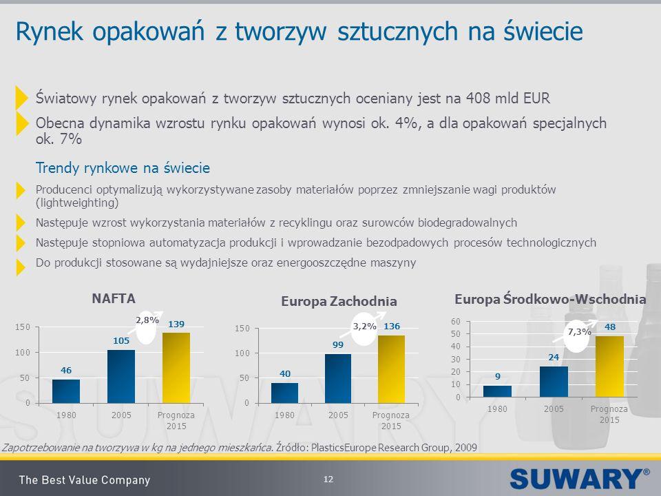 12 Rynek opakowań z tworzyw sztucznych na świecie Światowy rynek opakowań z tworzyw sztucznych oceniany jest na 408 mld EUR Obecna dynamika wzrostu ry