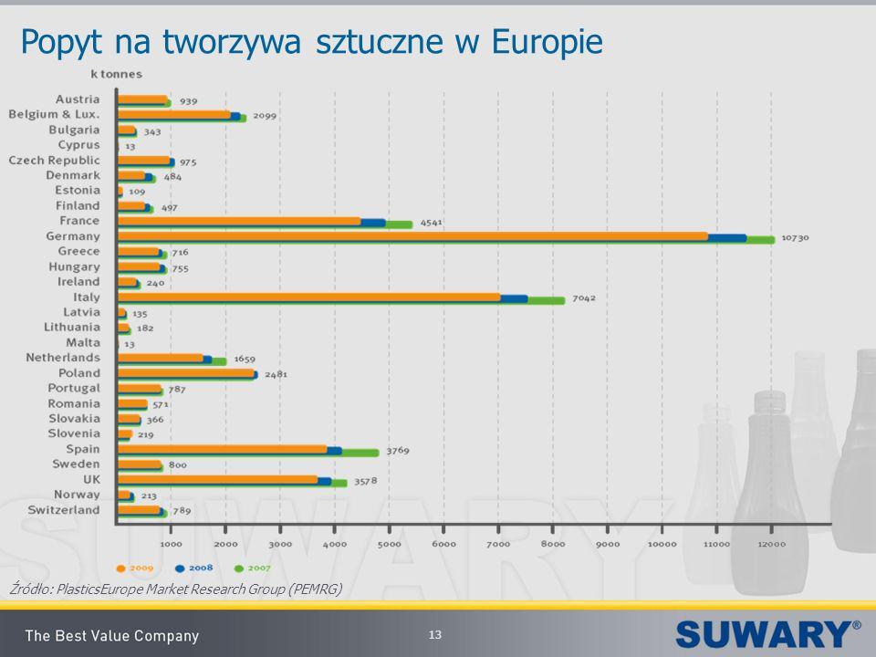 13 Popyt na tworzywa sztuczne w Europie Źródło: PlasticsEurope Market Research Group (PEMRG)