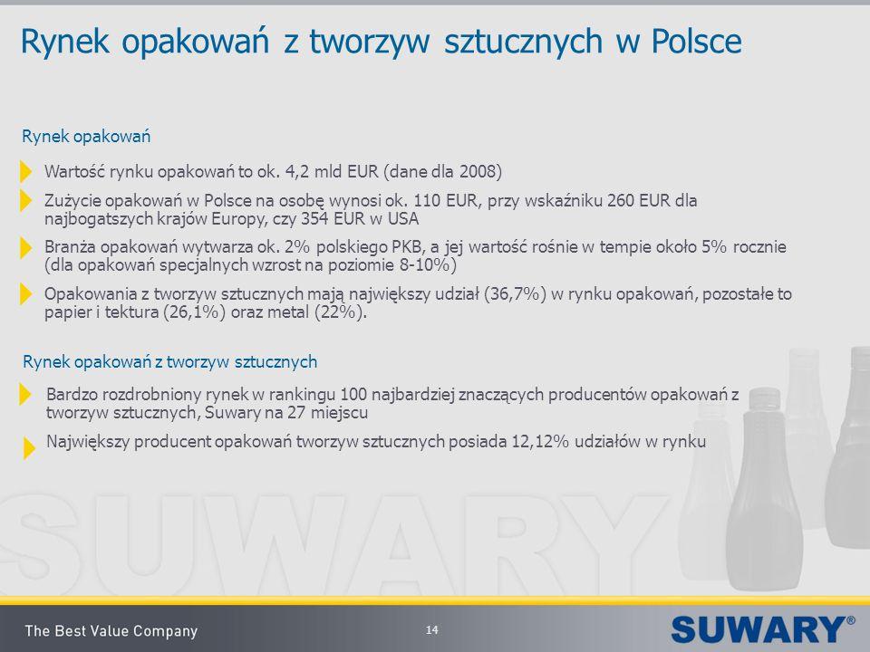 14 Rynek opakowań z tworzyw sztucznych w Polsce Rynek opakowań Wartość rynku opakowań to ok. 4,2 mld EUR (dane dla 2008) Zużycie opakowań w Polsce na