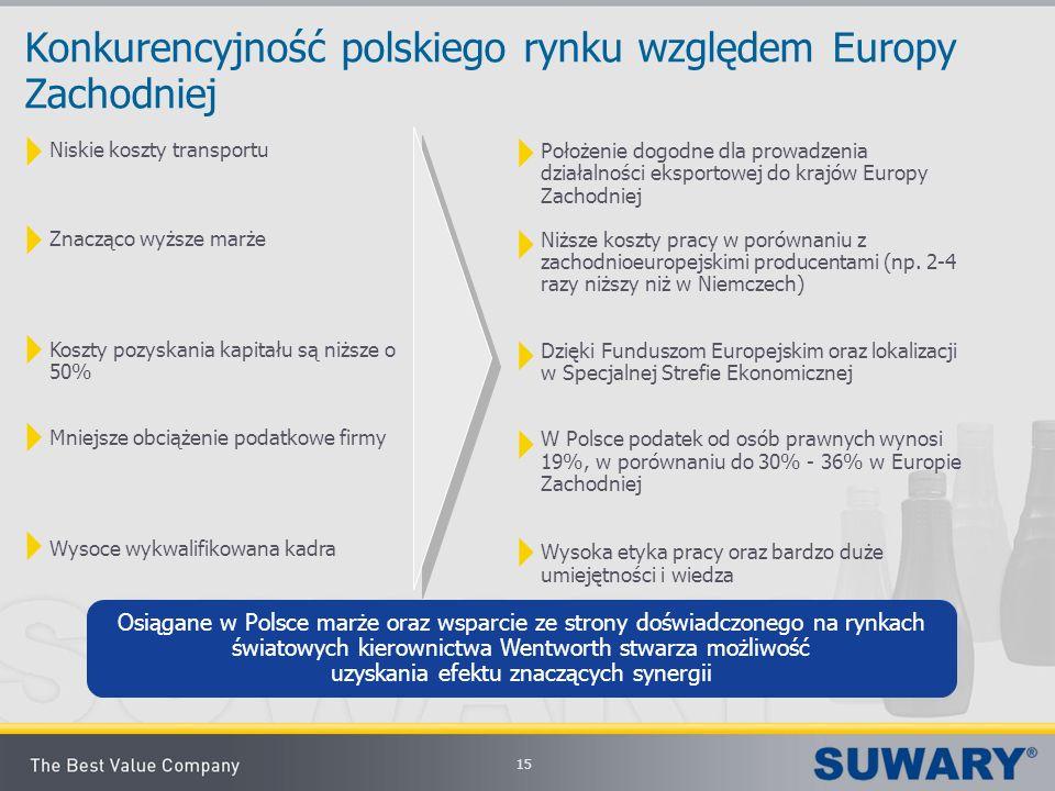 15 Konkurencyjność polskiego rynku względem Europy Zachodniej Niskie koszty transportu Znacząco wyższe marże Koszty pozyskania kapitału są niższe o 50