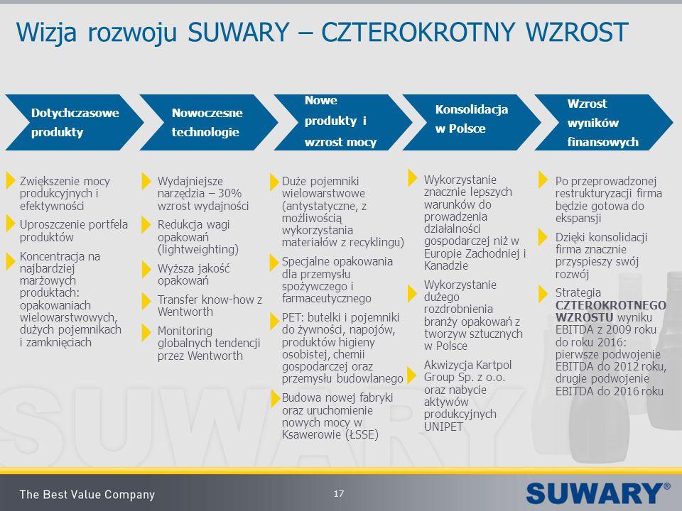 17 Wizja rozwoju SUWARY – CZTEROKROTNY WZROST Dotychczasowe produkty Nowoczesne technologie Nowe produkty i wzrost mocy Konsolidacja w Polsce Wzrost w