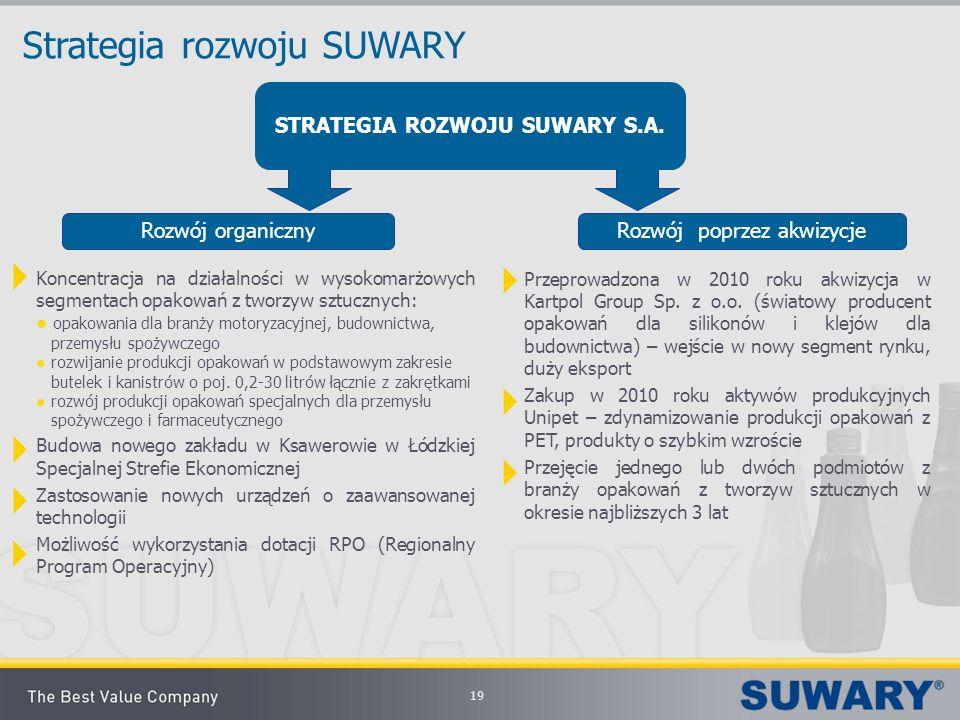 19 Strategia rozwoju SUWARY Rozwój organiczny Rozwój poprzez akwizycje Koncentracja na działalności w wysokomarżowych segmentach opakowań z tworzyw sz