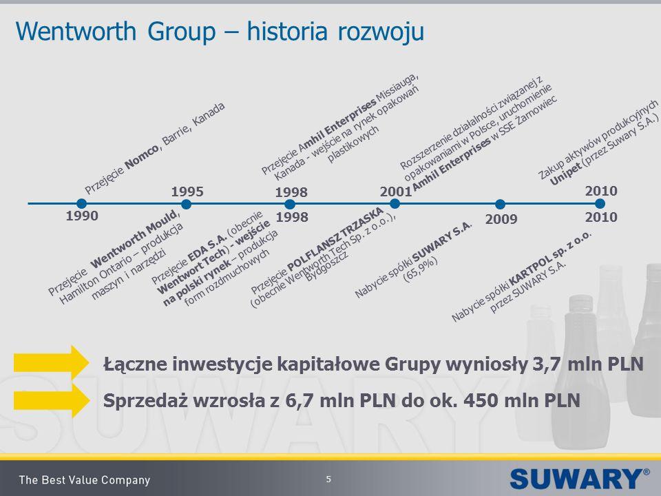 5 Wentworth Group – historia rozwoju Łączne inwestycje kapitałowe Grupy wyniosły 3,7 mln PLN Sprzedaż wzrosła z 6,7 mln PLN do ok. 450 mln PLN Przejęc