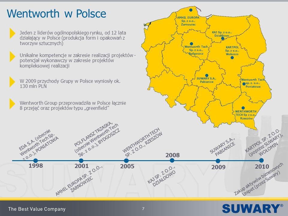 Wentworth w Polsce Jeden z liderów ogólnopolskiego rynku, od 12 lata działający w Polsce (produkcja form i opakowań z tworzyw sztucznych) Unikalne kom