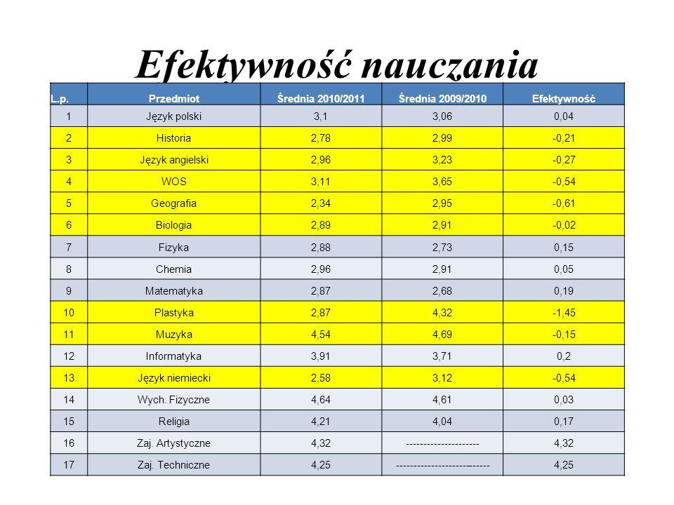 Efektywność nauczania L.p.PrzedmiotŚrednia 2010/2011Średnia 2009/2010Efektywność 1Język polski3,13,060,04 2Historia2,782,99-0,21 3Język angielski2,963,23-0,27 4WOS3,113,65-0,54 5Geografia2,342,95-0,61 6Biologia2,892,91-0,02 7Fizyka2,882,730,15 8Chemia2,962,910,05 9Matematyka2,872,680,19 10Plastyka2,874,32-1,45 11Muzyka4,544,69-0,15 12Informatyka3,913,710,2 13Język niemiecki2,583,12-0,54 14Wych.