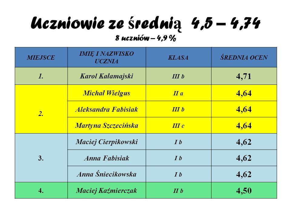 Uczniowie ze ś redni ą 4,5 – 4,74 8 uczniów – 4,9 % MIEJSCE IMIĘ I NAZWISKO UCZNIA KLASAŚREDNIA OCEN 1.Karol Kałamajski III b 4,71 2.