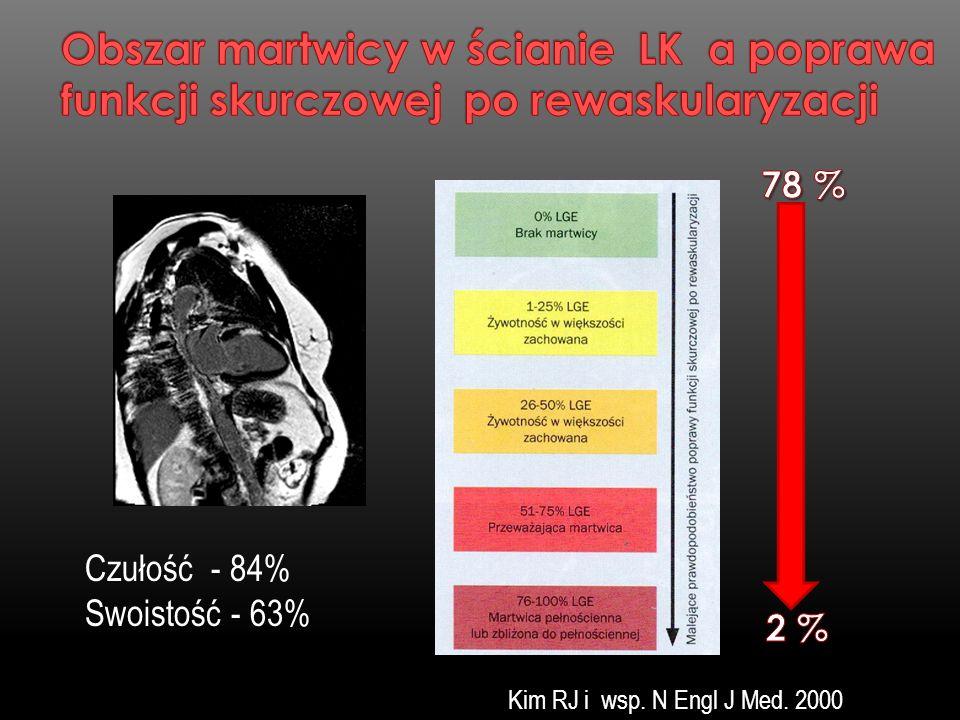 Kim RJ i wsp. N Engl J Med. 2000 Czułość - 84% Swoistość - 63%