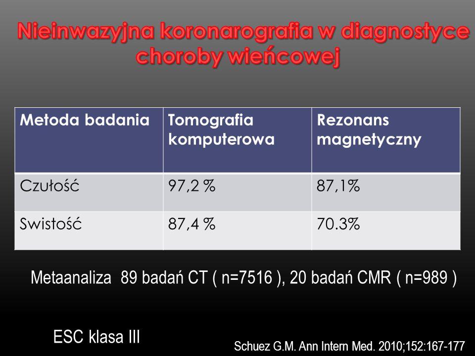 Metoda badaniaTomografia komputerowa Rezonans magnetyczny Czułość97,2 %87,1% Swistość87,4 %70.3% Metaanaliza 89 badań CT ( n=7516 ), 20 badań CMR ( n=