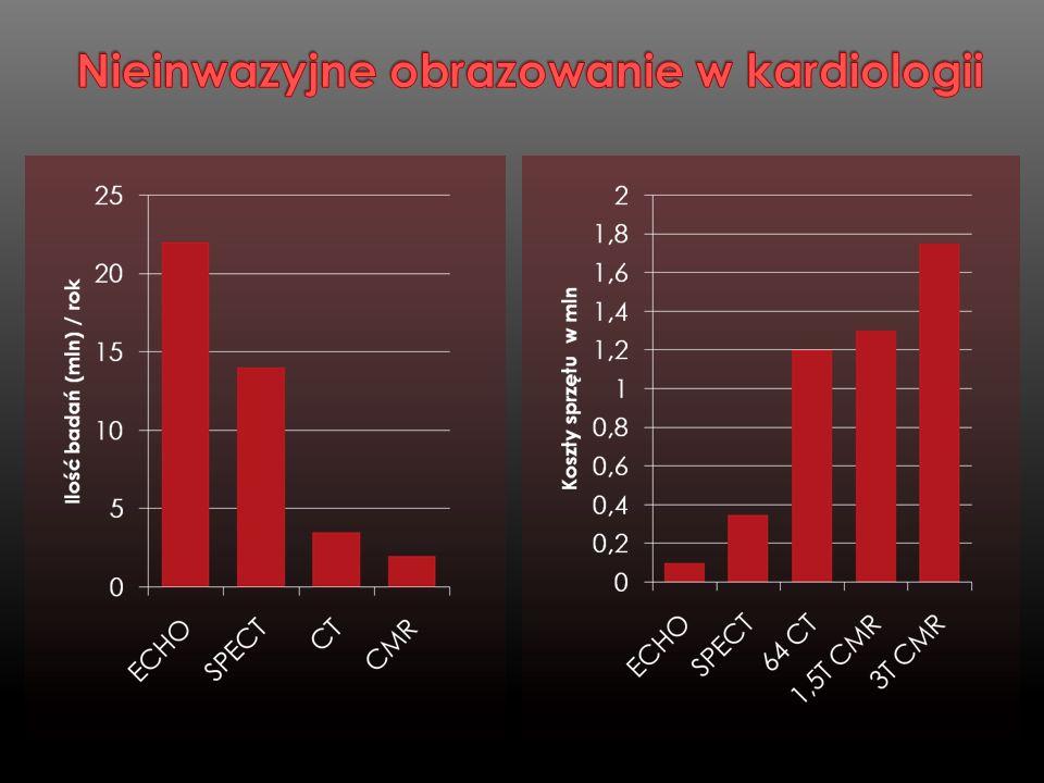 Badanie nieinwazyjne Badanie nieinwazyjne Brak promieniowania jonizującego Brak promieniowania jonizującego Niska nefrotoksyczność środków kontrastowych Niska nefrotoksyczność środków kontrastowych Jakość badania serca niezależna od; Jakość badania serca niezależna od; budowy klatki piersiowej, budowy klatki piersiowej, struktur kostnych struktur kostnych chorób płuc chorób płuc Wskazania rozszerzane wraz z rozwojem technologii rezonansu magnetycznego Wskazania rozszerzane wraz z rozwojem technologii rezonansu magnetycznego Przeciwwskazania związane z obecnością przedmiotów ferromagnetycznych.